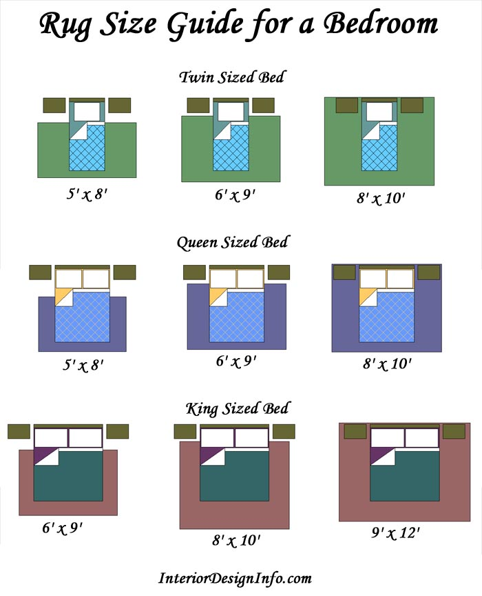 Average area rug sizes best decor things for What size bed for a 10x10 room